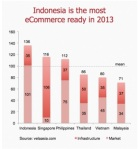indo ecommerce vs pther region